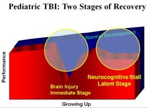 Pediatric TBI - Two Stages of Recovery