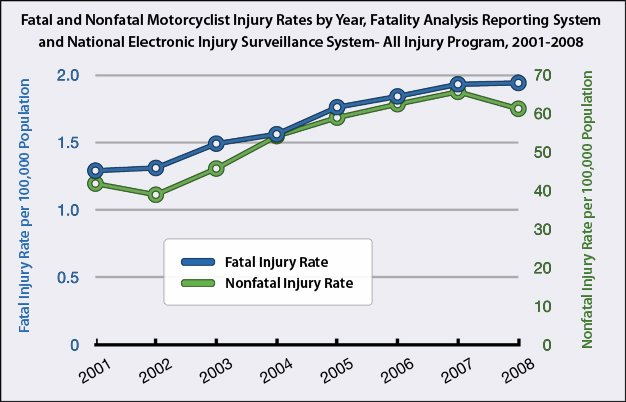 Fatal and Non-Fatal Motorcycle Accidents