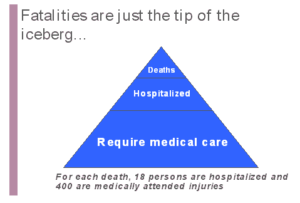 Fatalities Are Just the Tip of the Iceberg