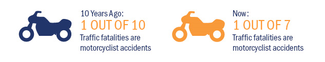 10 years ago: 1 out of 10 traffic fatalities are motorcyclist accidents, Now: 1 out of 7 traffic fatalities are motorcyclist accidents
